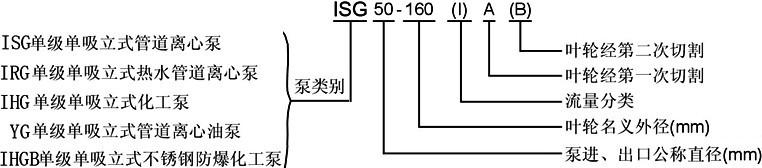不锈钢管道泵,IHG型,IHG型不锈钢管道泵