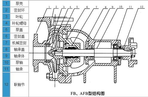 耐腐蚀离心泵是在fb型耐腐蚀泵的基础上改进设计的