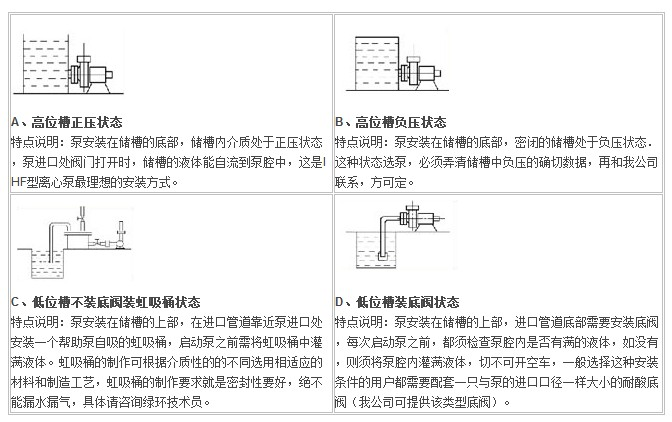 IHF型衬氟塑料离心泵,衬氟离心泵规格,衬氟离心泵价格,衬氟离心泵厂家
