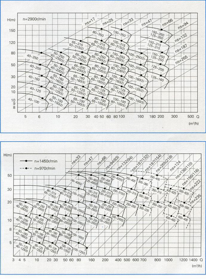 ISW型卧式管道离心泵(曲线图谱)