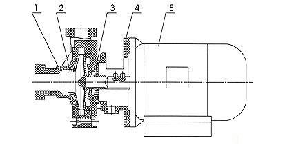 增强聚丙烯离心泵FP型