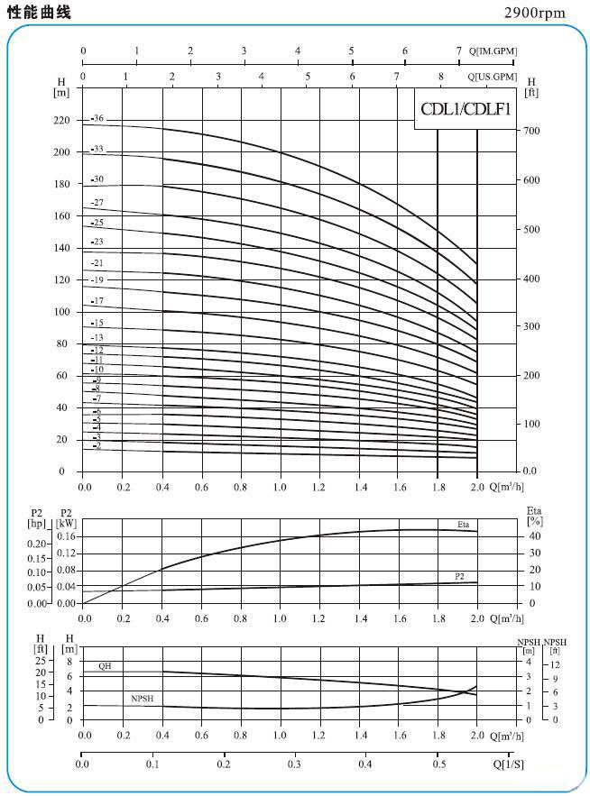 CDL多级离心泵