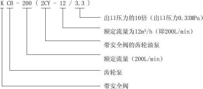 2CY型齿轮油泵型号意义